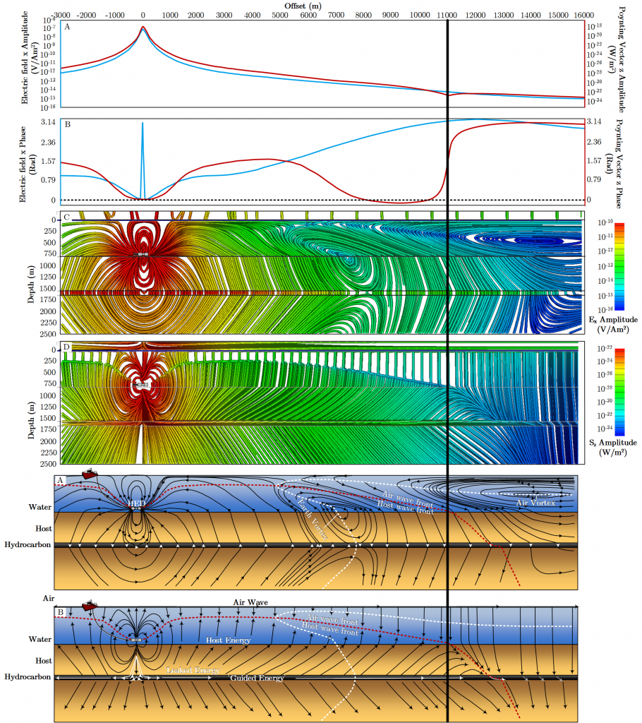 Synthetically generated inline electric and Poynting vector field recorded ocean bottom amplitude and phase (Top two plots) with the associated electric and Poynting vector field streamlines (middle two plots) and my interpretation of the generated field.
