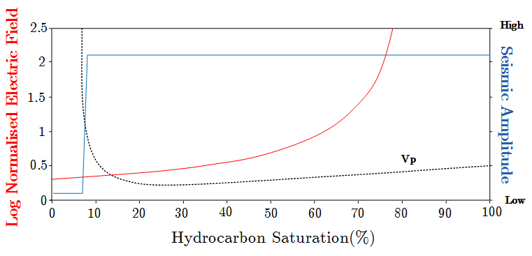 The relationship between hydrocarbon saturation on seismic and MCSEM electric field observations. The MCSEM electric field response is characterised by increasing normalised electric field response with increasing hydrocarbon saturation. The seismic method fails to distinguish between a hydrocarbon saturation of 10 and 100 percent %. The ability to detect hydrocarbon saturation is the main benefit of the MCSEM method (Figure modified from Phillips, 2007).