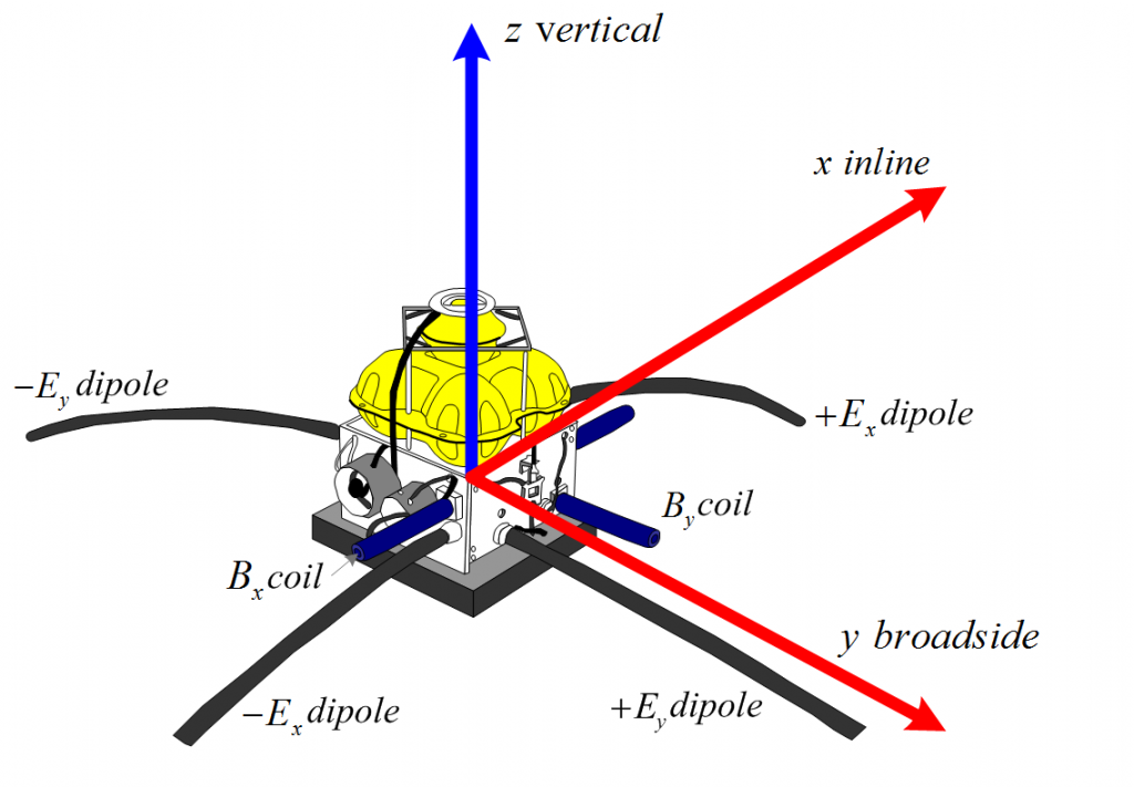 Diagram of a typical marine CSEM multicomponent receiver. The receiver is the Scripps Institution of Oceanography Mark III design, which only records inline magnetic and electric fields and crossline electric field (reproduced from Constable et al., 1998 and Key, 2003)