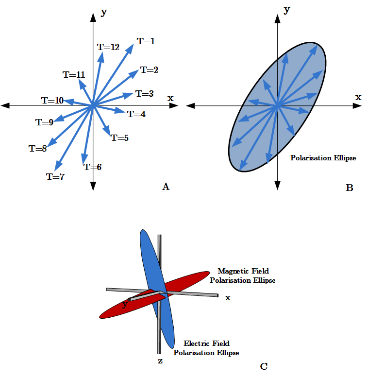 The schematic demonstrating the formulation of a polarisation ellipse. Electromagnetic field vectors vary in amplitude over time. Figure A highlights twelve 2D electric field vector orientations. The complete elliptical rotation of the field can be encapsulated by a polygon (see Figure B). The polarisation ellipse representation contains amplitude, and phase and polarisation directions. Polarisation ellipses can also be used to visualise the 3D magnetic, electric and Poynting vector fields to contrast the electric and magnetic fields or show the differences in attributes of the scattered, total and layered responses.
