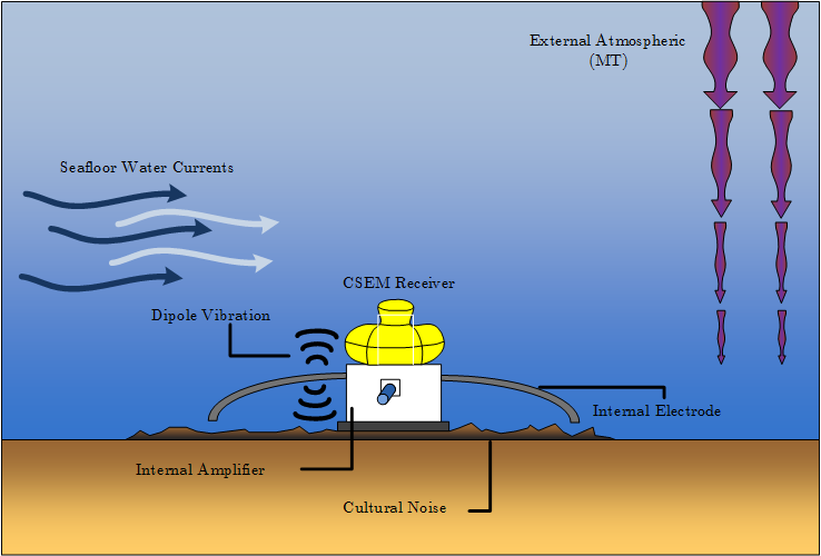 Overview of standard MCSEM noise sources. Noise sources can be split into two areas, external and internal. Internal sources are within the instruments which are internal amplifier and electrode noise, whilst external noises are caused by seafloor water currents, magnetotelluric (MT) signals, dipole vibration and cultural noises. It is best to conduct a survey in deep water to reduce the effect of seafloor water currents and external atmospheric noise.