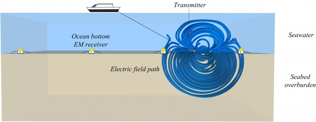 Figure 1: A schematic of a MCSEM survey showing the path of the transmitted electric field. The electric field will channel above the resistive boundaries such as at air and hydrocarbon interfaces.