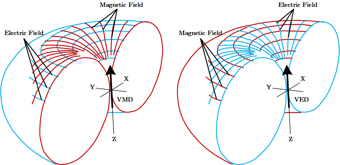 Figure 1: The magnetic and electric field patterns from vertical electric (VED) and magnetic (VMD) dipoles. Horizontal current loops strongly couple with the air-water interface resulting in a large air wave response. The airwave phenomenon can be minimised by using a vertical electric dipole. Reproduced from MacGregor, 2006.