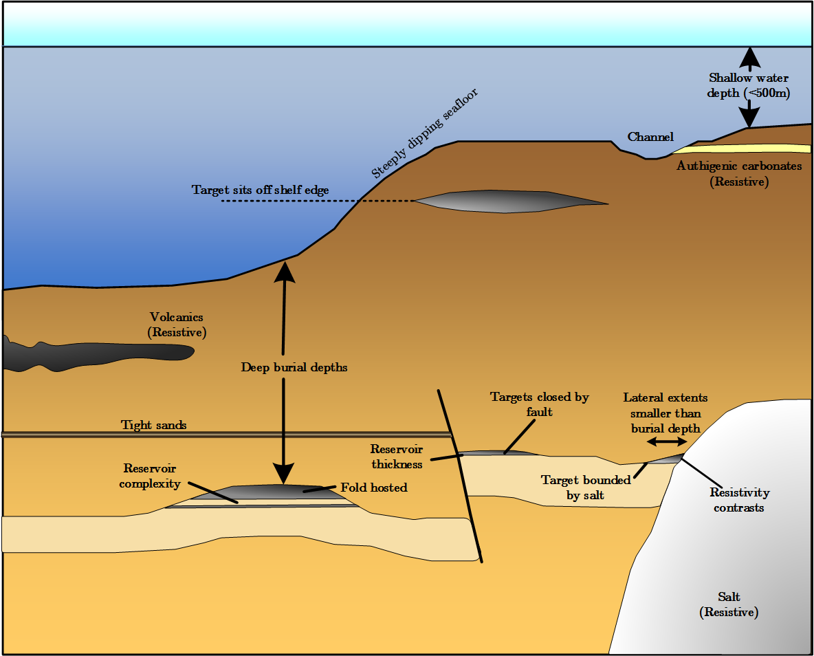 Geological considerations for MCSEM survey planning.