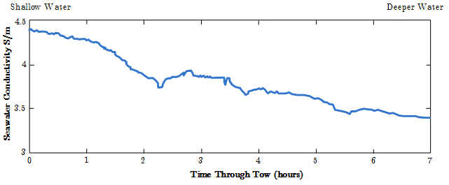Typical seawater conductivity measurement over the duration of a typical MCSEM survey. The conductivity varies over time and position. The recorded data should be incorporated into the geoelectric model for forward modeling or inversion. Reproduced from MacGregor (2006).)