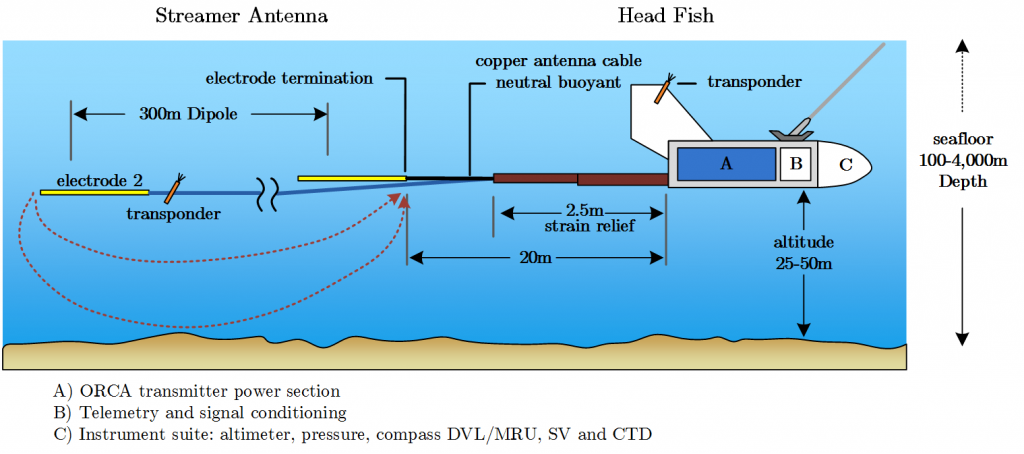 Figure 3: Typical schematic of a marine CSEM transmitter and HED (Reproduced from WesternGeco, 2008).